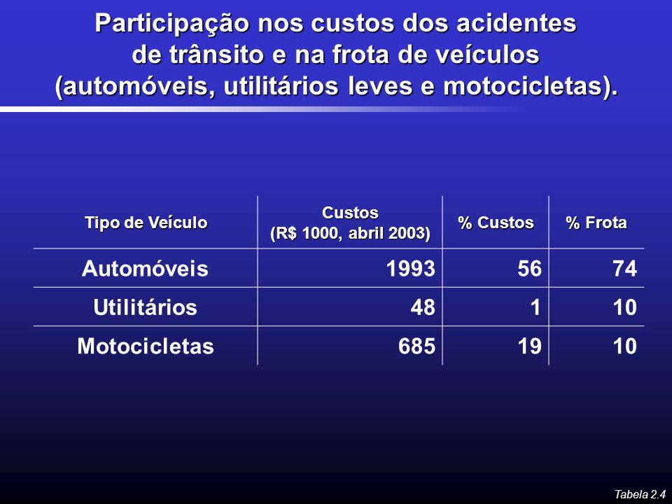 Participação nos custos dos acidentes de trânsito e na frota de veículos (automóveis, utilitários leves e motocicletas).