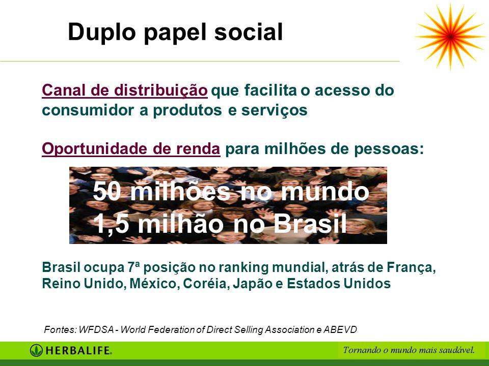 50 milhões no mundo 1,5 milhão no Brasil Duplo papel social