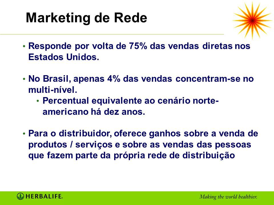 Marketing de Rede Responde por volta de 75% das vendas diretas nos Estados Unidos. No Brasil, apenas 4% das vendas concentram-se no multi-nível.