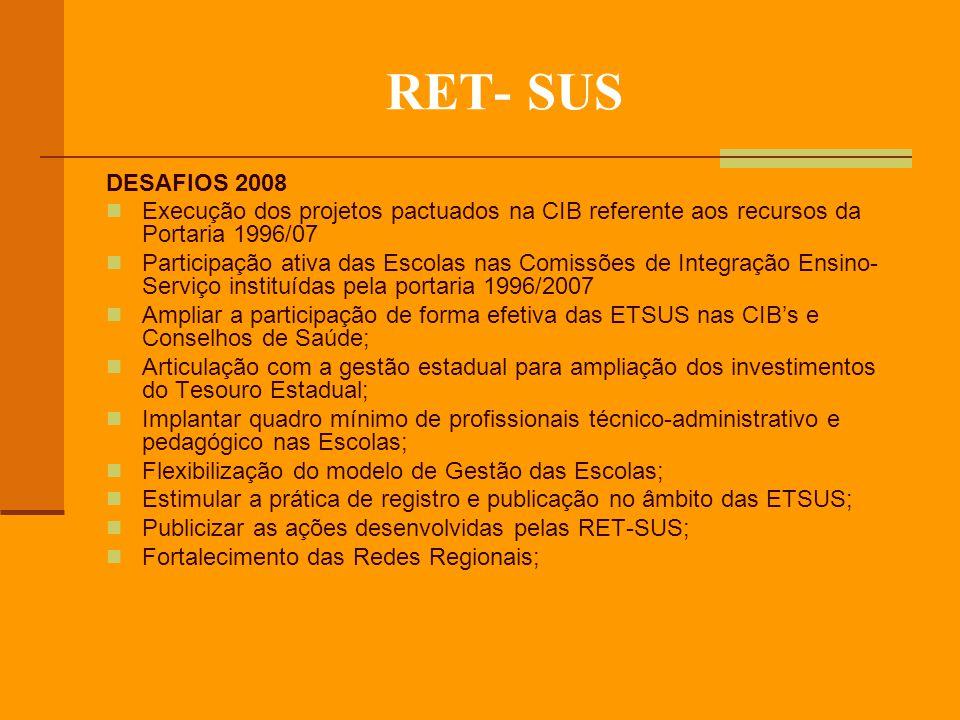 RET- SUS DESAFIOS 2008. Execução dos projetos pactuados na CIB referente aos recursos da Portaria 1996/07.