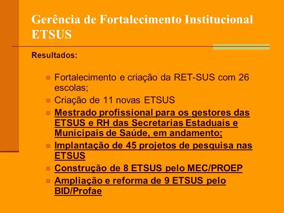Gerência de Fortalecimento Institucional ETSUS