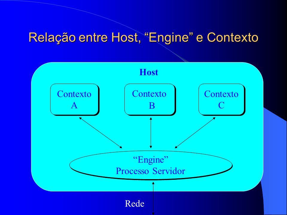 Relação entre Host, Engine e Contexto