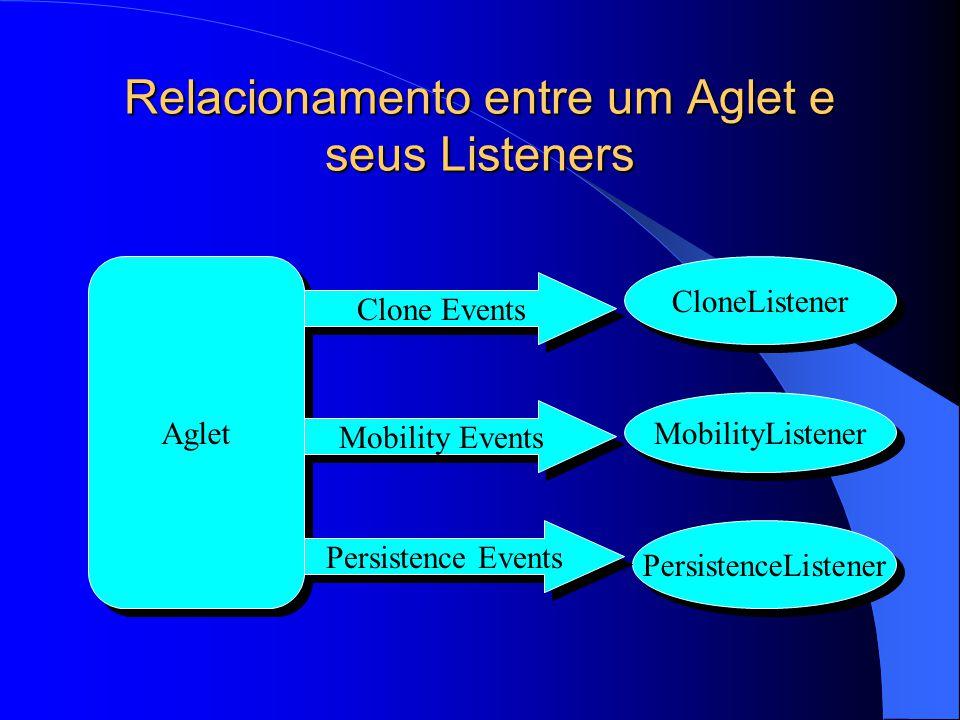 Relacionamento entre um Aglet e seus Listeners