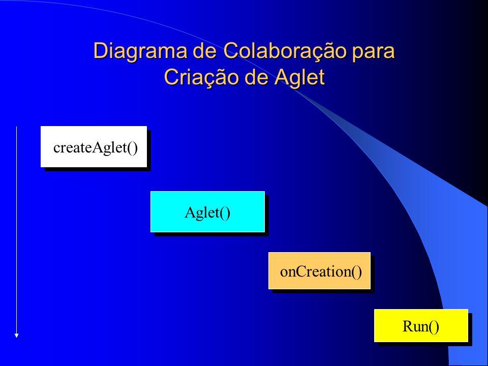Diagrama de Colaboração para Criação de Aglet