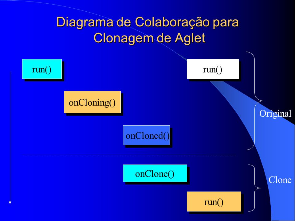 Diagrama de Colaboração para Clonagem de Aglet