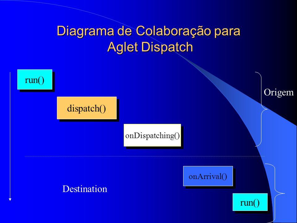 Diagrama de Colaboração para Aglet Dispatch