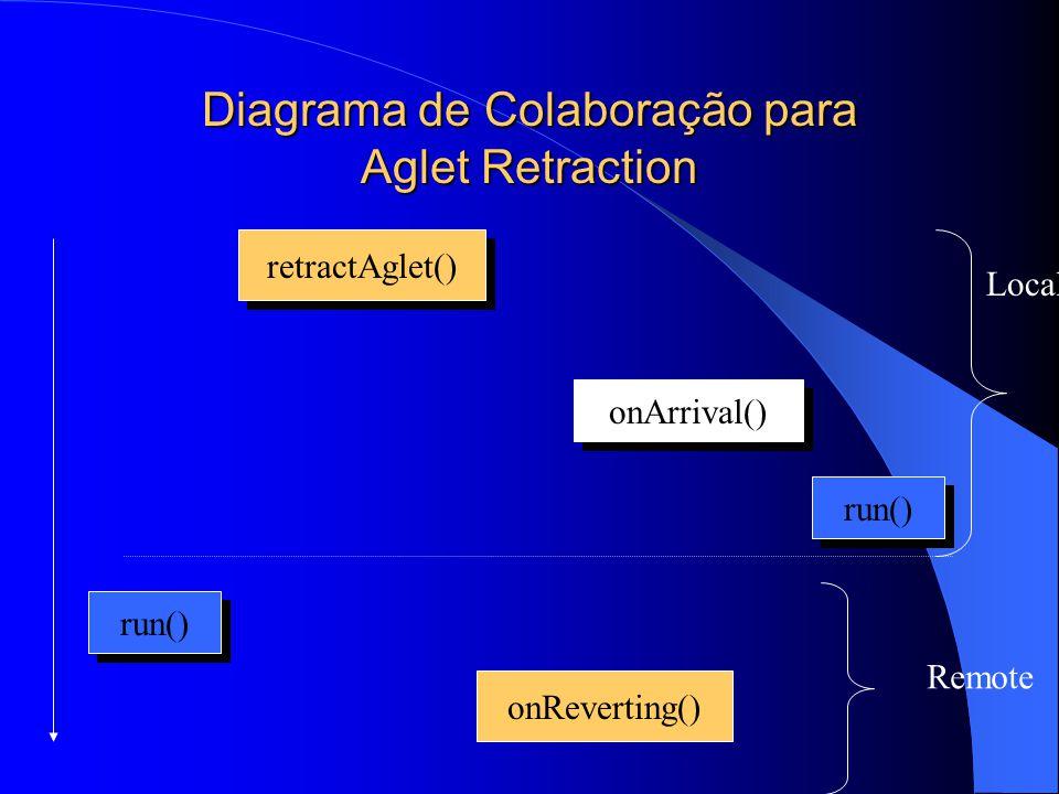 Diagrama de Colaboração para Aglet Retraction