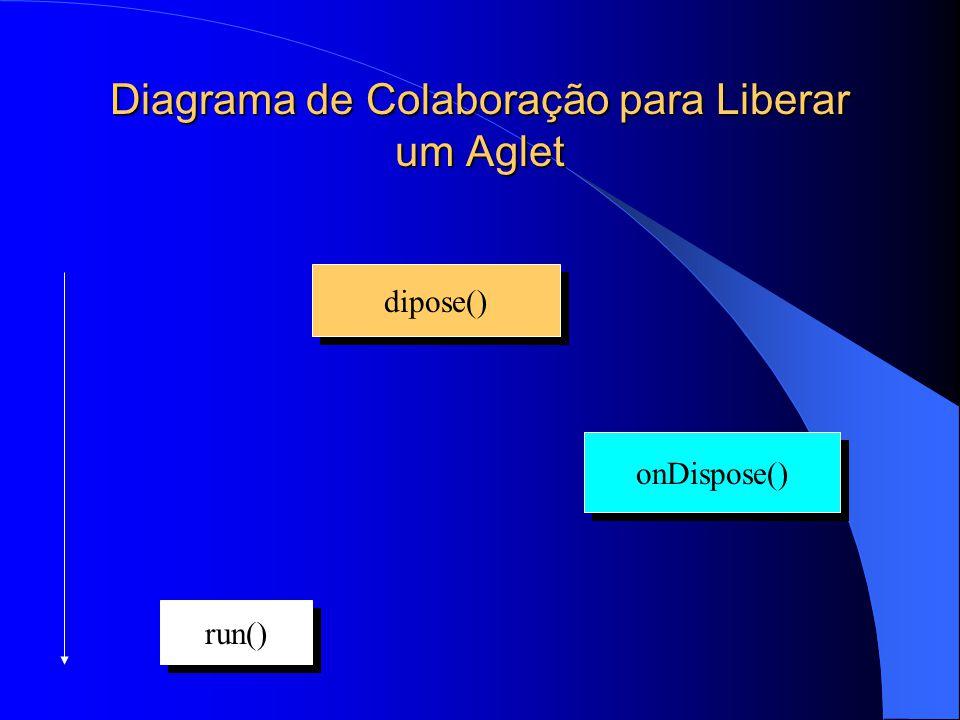 Diagrama de Colaboração para Liberar um Aglet