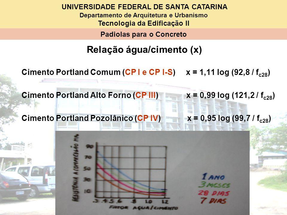 Relação água/cimento (x)