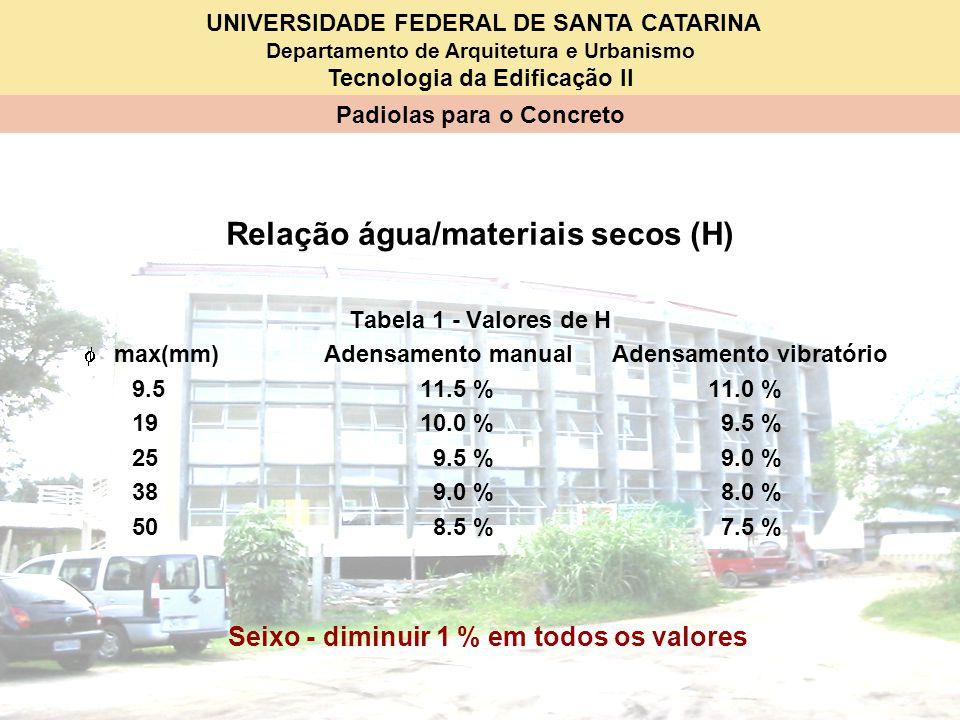 Relação água/materiais secos (H)