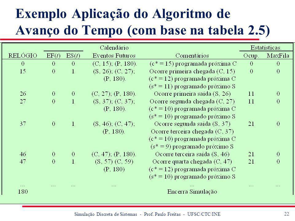 Exemplo Aplicação do Algoritmo de Avanço do Tempo (com base na tabela 2.5)