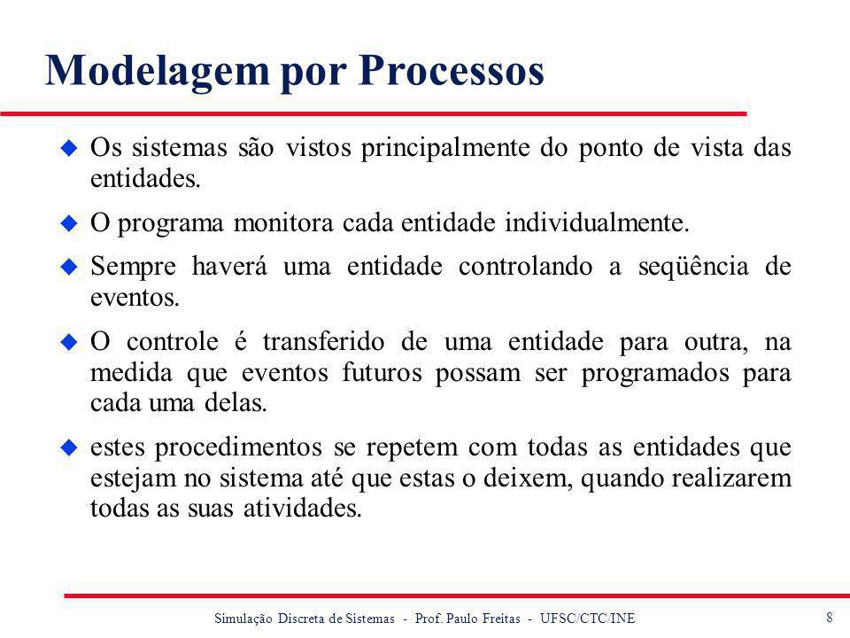 Modelagem por Processos