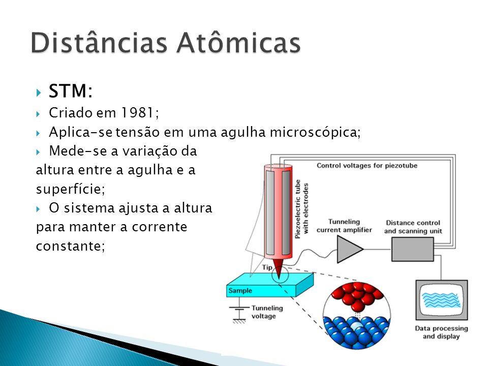 Distâncias Atômicas STM: Criado em 1981;