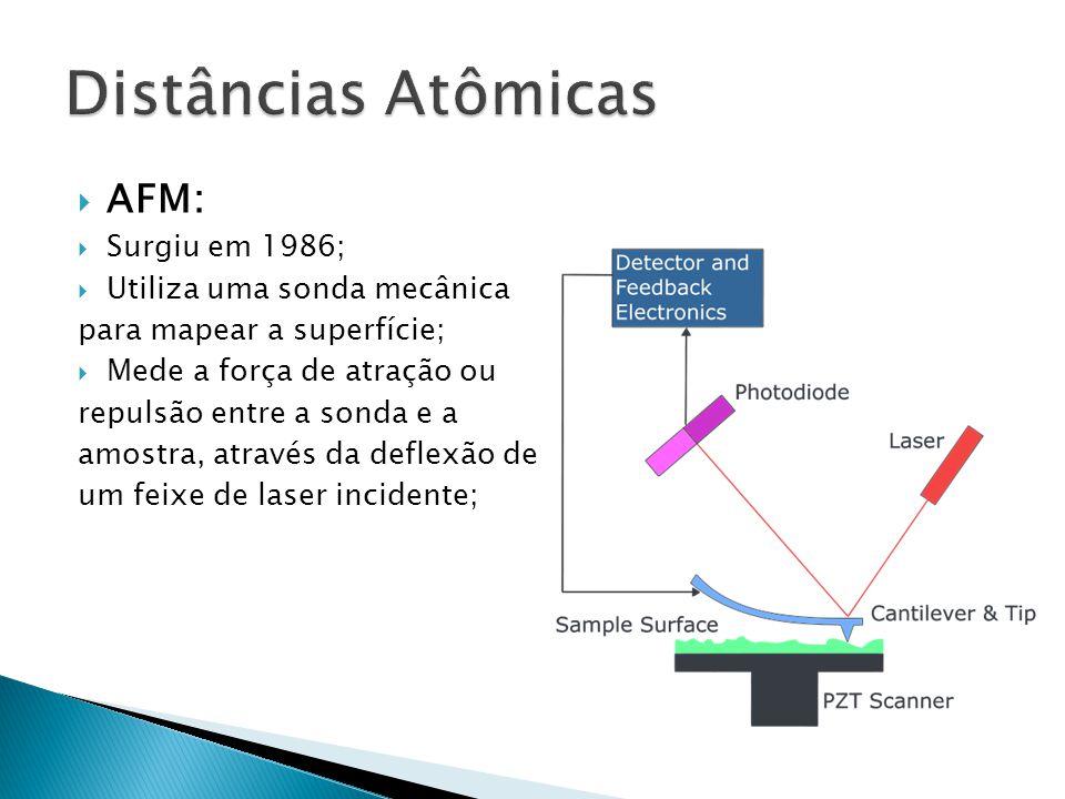 Distâncias Atômicas AFM: Surgiu em 1986; Utiliza uma sonda mecânica