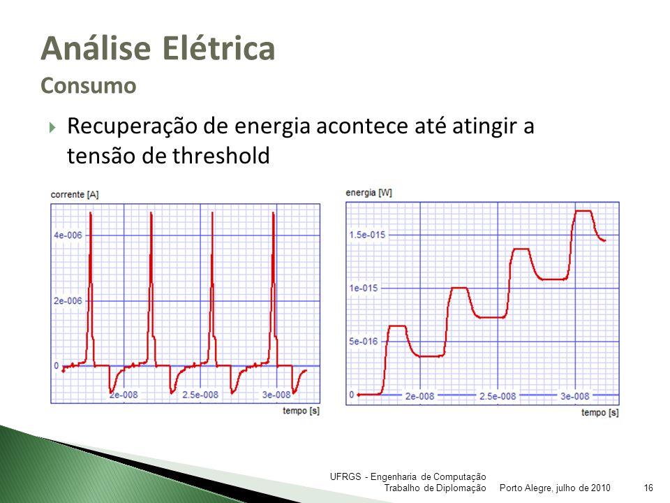 Análise Elétrica Consumo