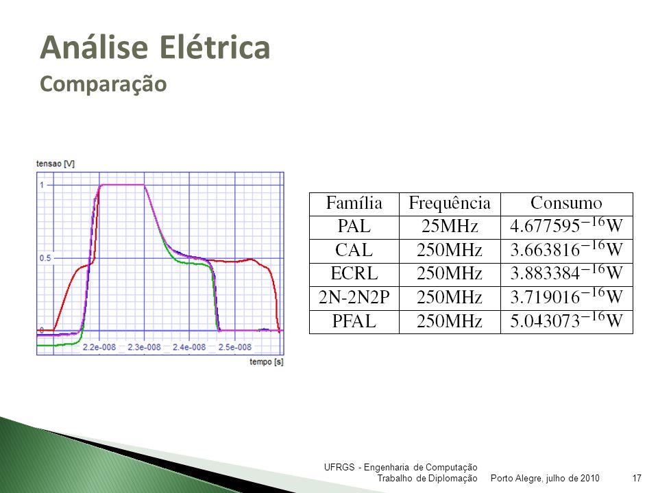 Análise Elétrica Comparação