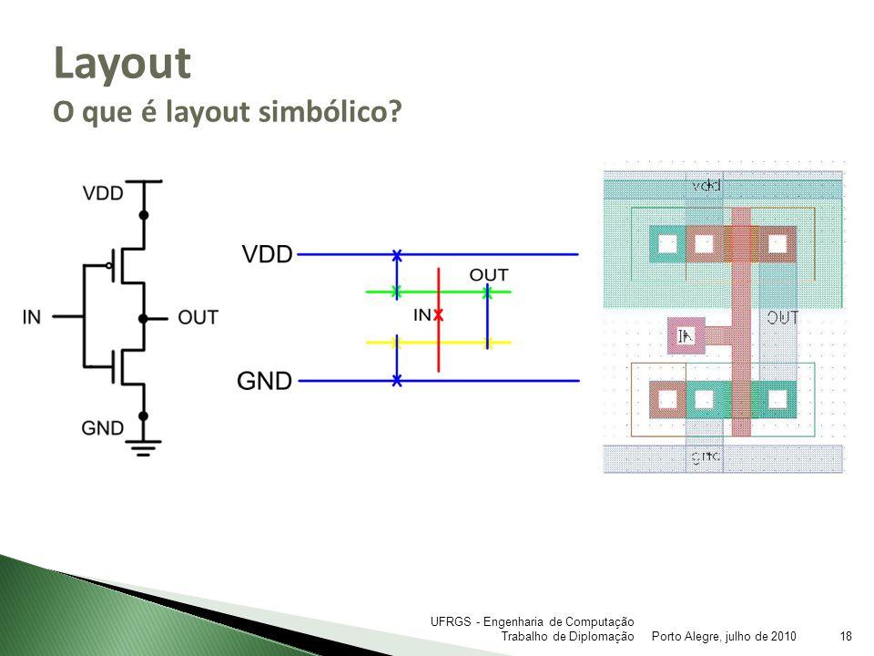 Layout O que é layout simbólico
