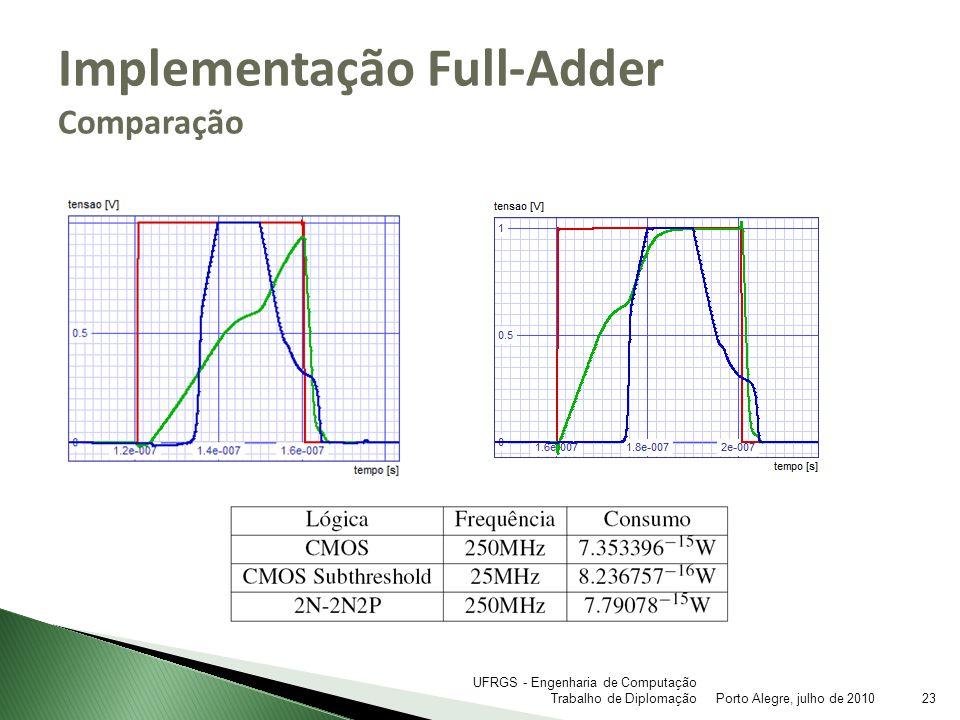 Implementação Full-Adder Comparação