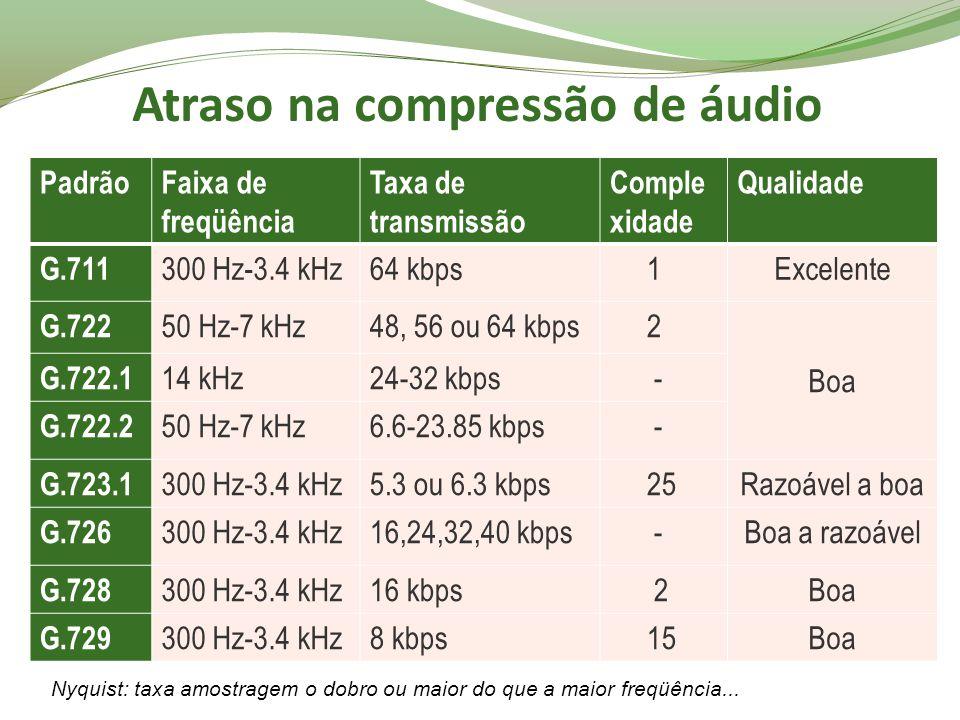 Atraso na compressão de áudio