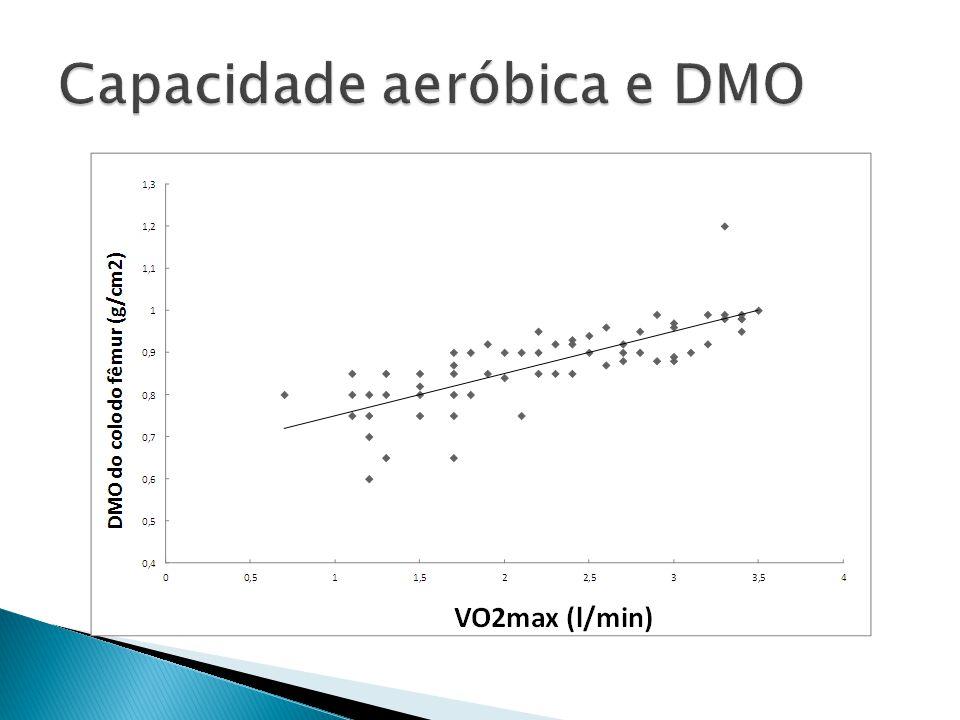 Capacidade aeróbica e DMO
