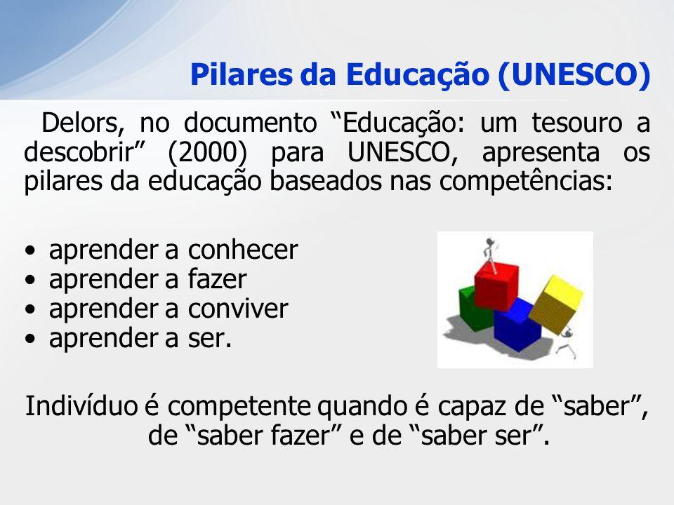 Pilares da Educação (UNESCO)