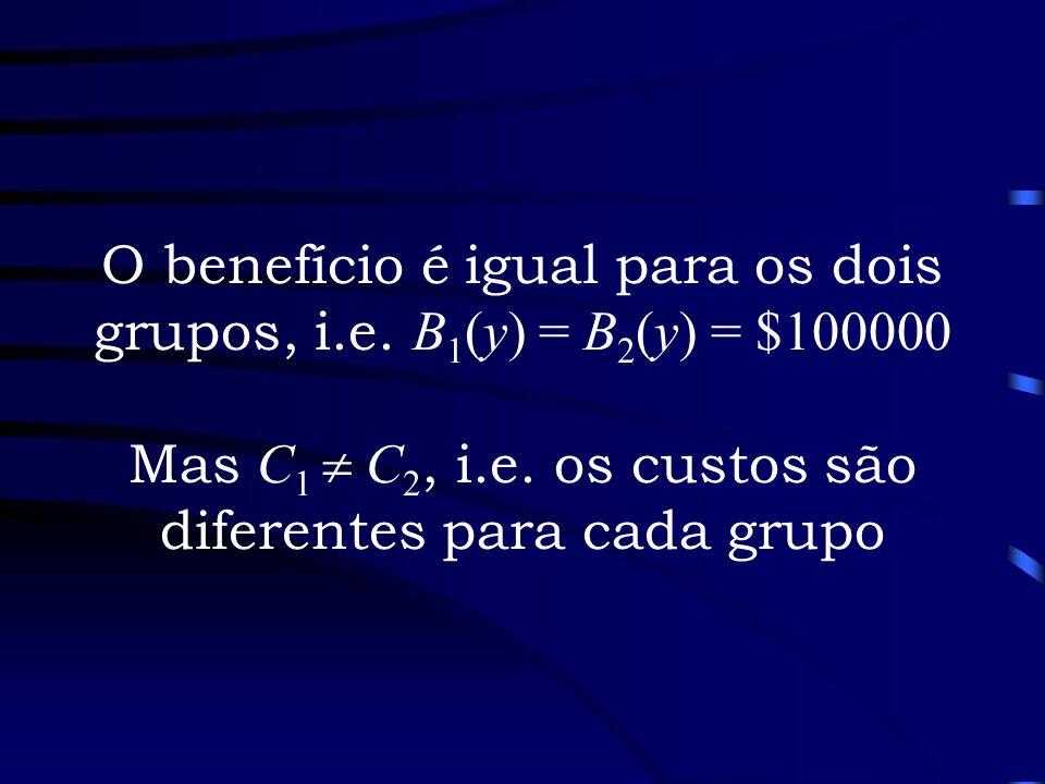 O benefício é igual para os dois grupos, i. e