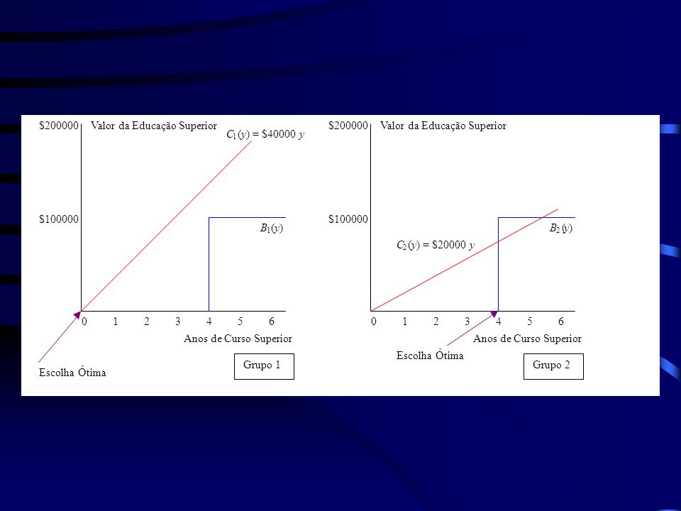 Valor da Educação Superior $200000 Valor da Educação Superior C ( y