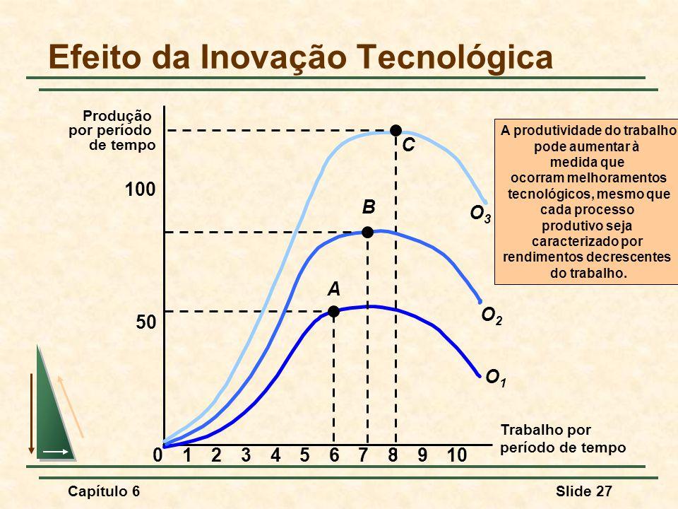 Efeito da Inovação Tecnológica