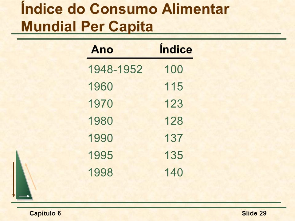 Índice do Consumo Alimentar Mundial Per Capita