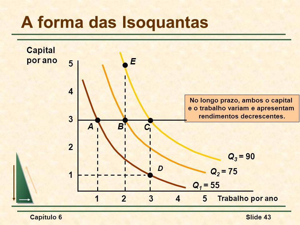 A forma das Isoquantas Capital por ano Q1 = 55 Q2 = 75 Q3 = 90 A B C E