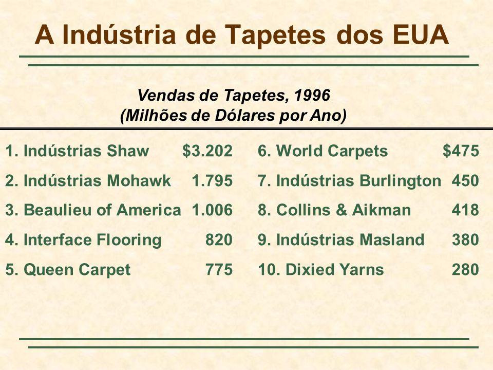 A Indústria de Tapetes dos EUA