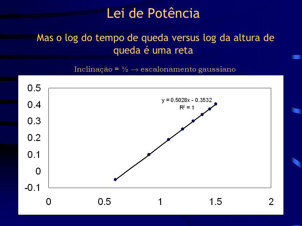 Lei de Potência Mas o log do tempo de queda versus log da altura de queda é uma reta Inclinação = ½  escalonamento gaussiano
