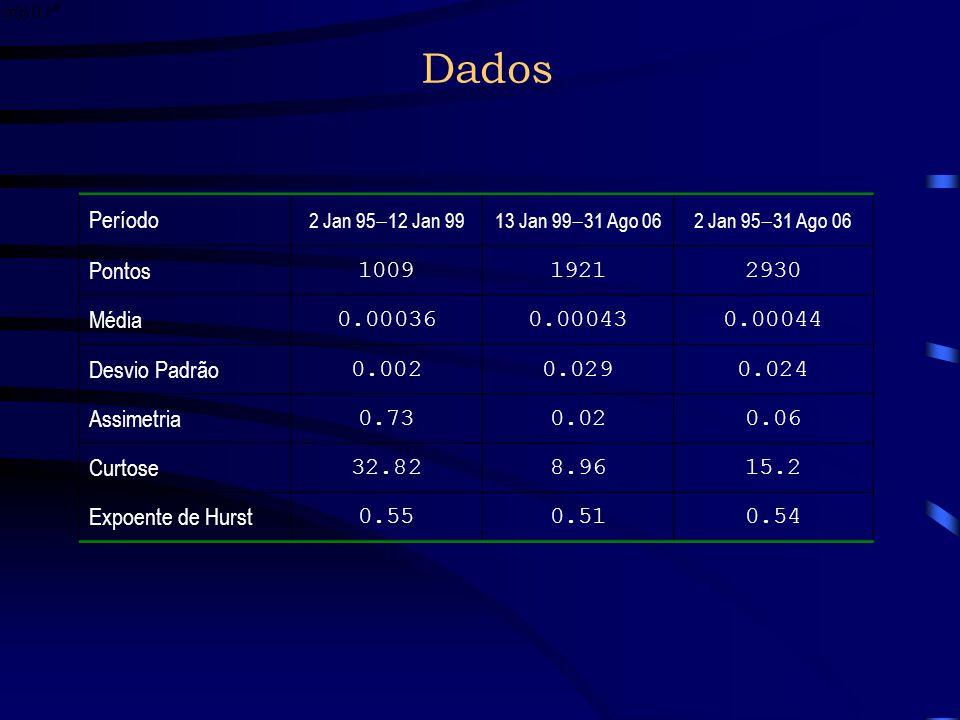 Dados Período Pontos 1009 1921 2930 Média 0.00036 0.00043 0.00044