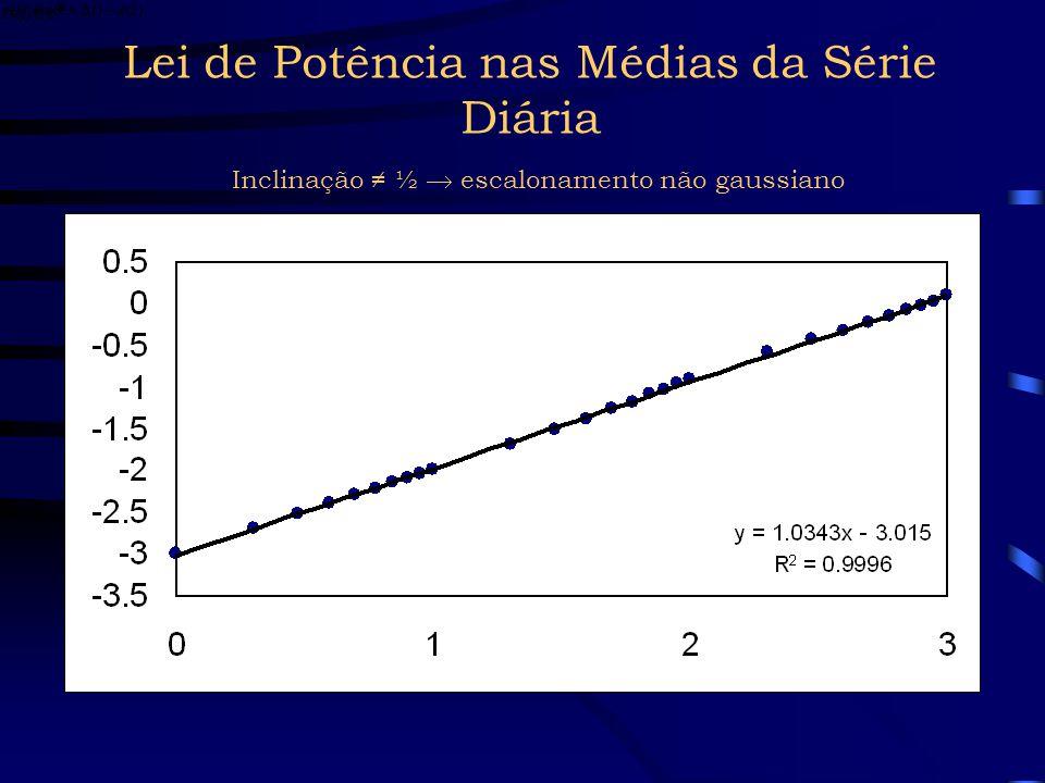 Lei de Potência nas Médias da Série Diária Inclinação ≠ ½  escalonamento não gaussiano