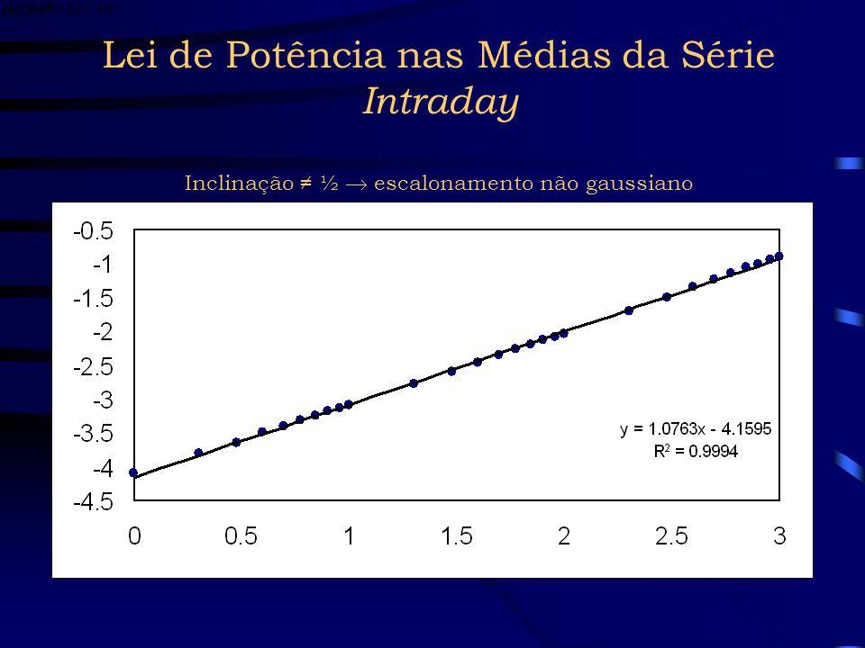 Lei de Potência nas Médias da Série Intraday Inclinação ≠ ½  escalonamento não gaussiano