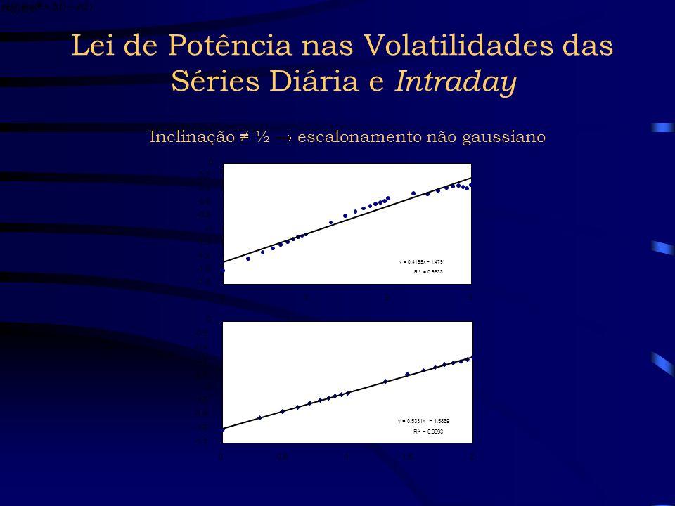 Lei de Potência nas Volatilidades das Séries Diária e Intraday Inclinação ≠ ½  escalonamento não gaussiano