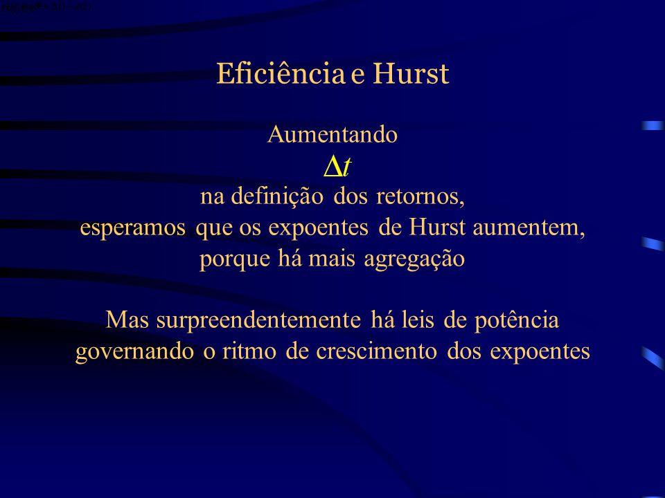 Eficiência e Hurst Aumentando na definição dos retornos,