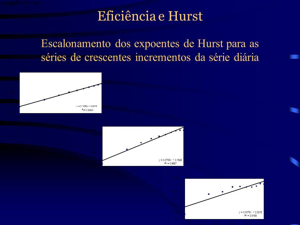 Eficiência e Hurst Escalonamento dos expoentes de Hurst para as séries de crescentes incrementos da série diária.