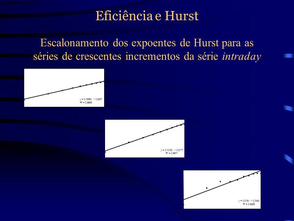 Eficiência e Hurst Escalonamento dos expoentes de Hurst para as séries de crescentes incrementos da série intraday.