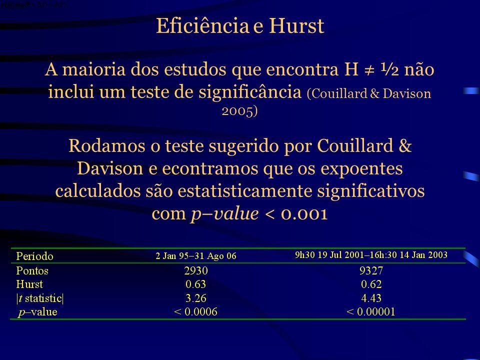 Eficiência e Hurst A maioria dos estudos que encontra H ≠ ½ não inclui um teste de significância (Couillard & Davison 2005)