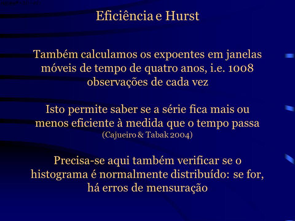 Eficiência e Hurst Também calculamos os expoentes em janelas móveis de tempo de quatro anos, i.e. 1008 observações de cada vez.