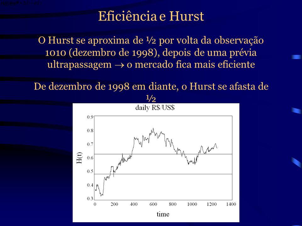 De dezembro de 1998 em diante, o Hurst se afasta de ½