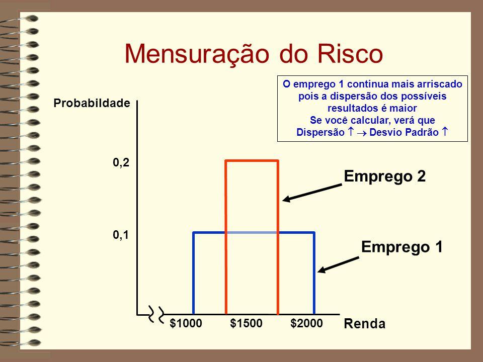 Mensuração do Risco Emprego 2 Emprego 1 Renda Probabildade 0,2 0,1