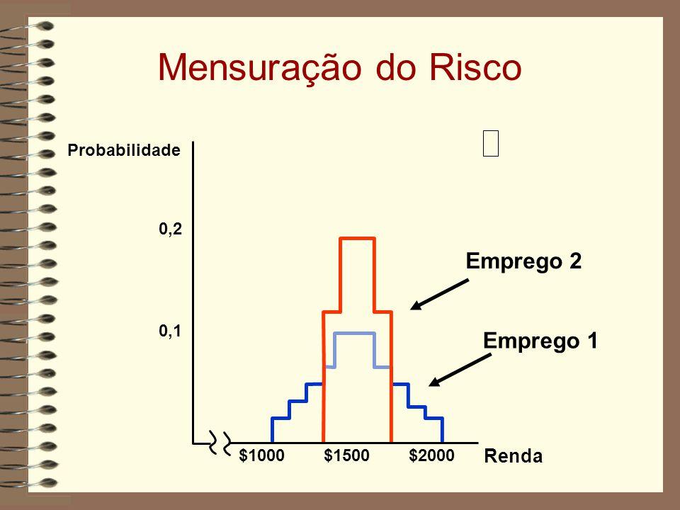 Mensuração do Risco Emprego 2 Emprego 1 Renda Probabilidade 0,2 0,1