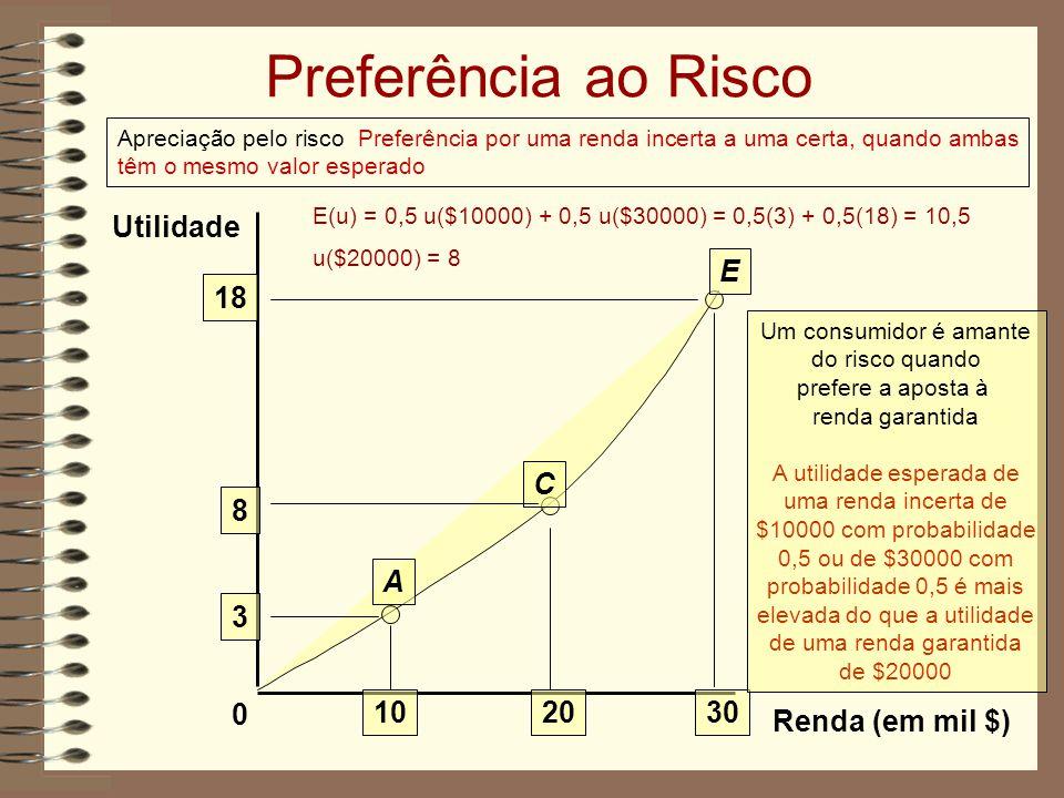 Preferência ao Risco Utilidade 3 10 20 30 A E C 8 18 Renda (em mil $)