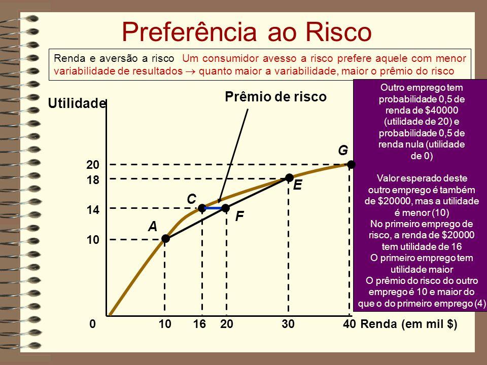 Preferência ao Risco Prêmio de risco Utilidade G E C F A 10 16 18 30