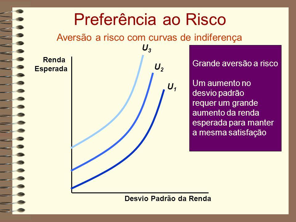 Aversão a risco com curvas de indiferença