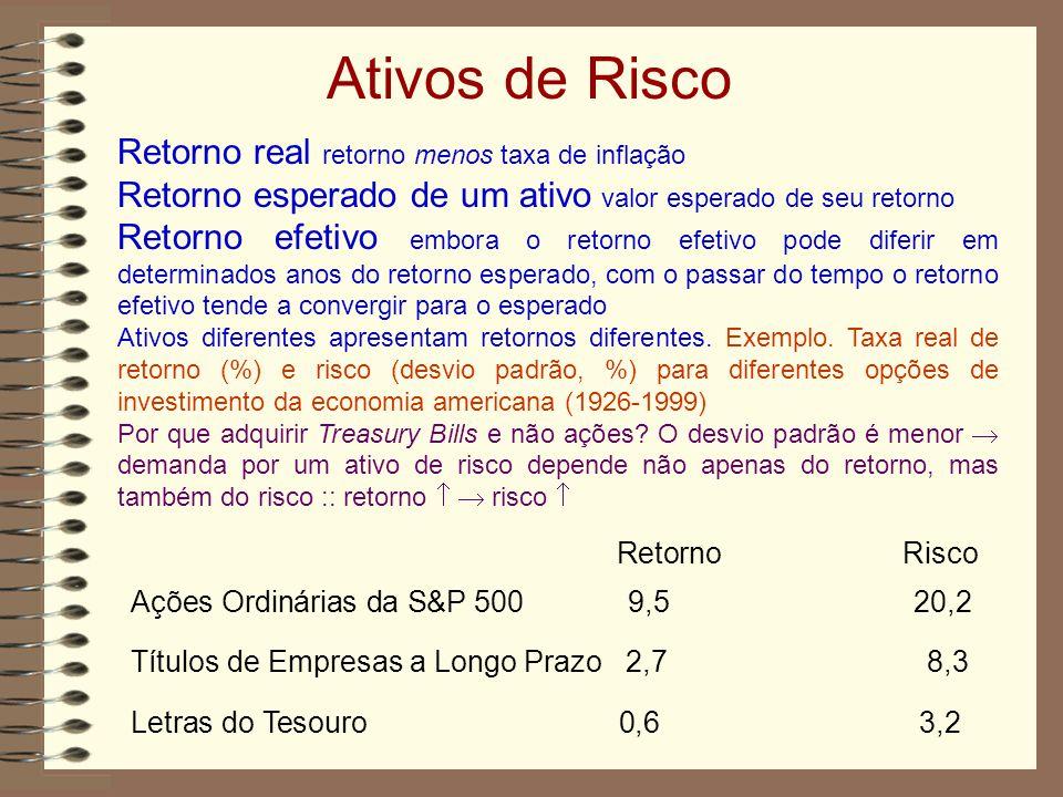 Ativos de Risco Retorno real retorno menos taxa de inflação