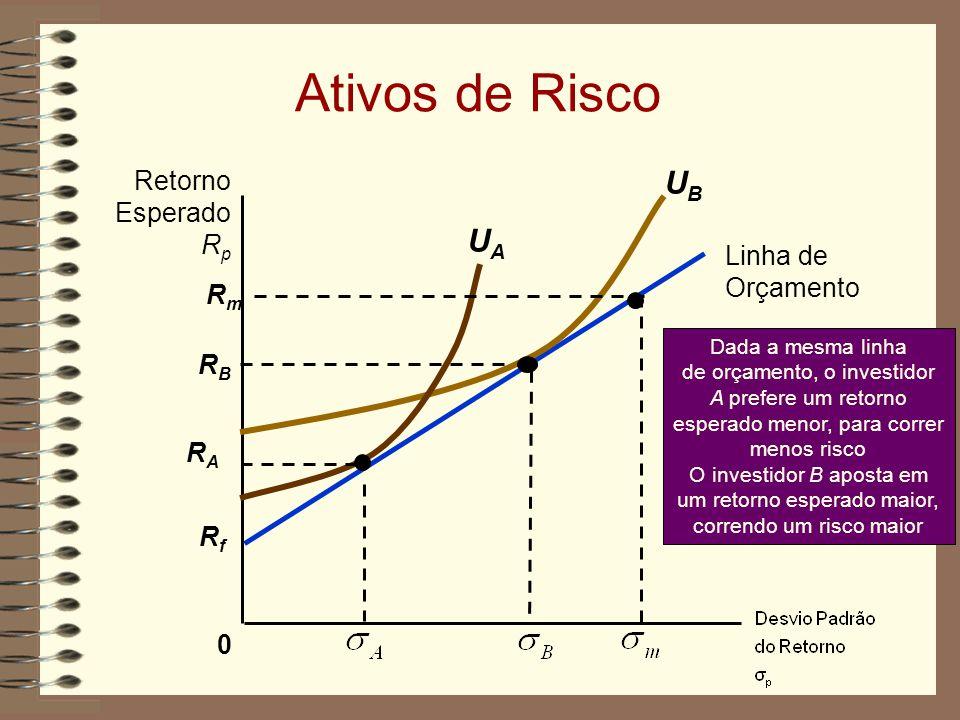 Ativos de Risco UB UA Retorno Esperado Rp Linha de Orçamento Rm RB RA