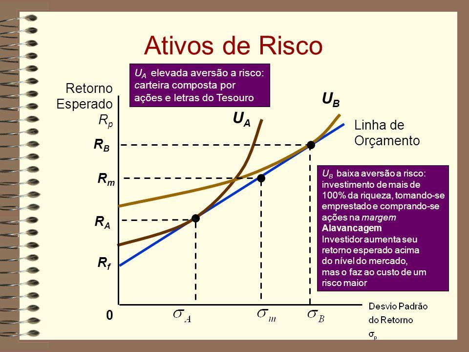 Ativos de Risco UB UA Retorno Esperado Rp Linha de Orçamento RB Rm RA